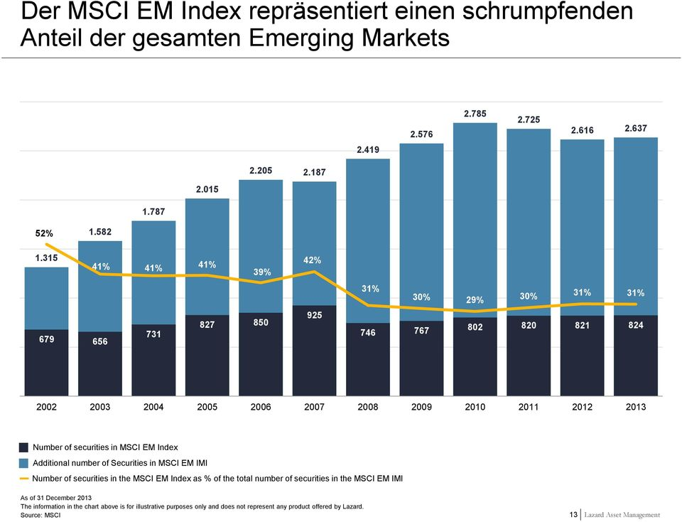 securities in MSCI EM Index Additional number of Securities in MSCI EM IMI Number of securities in the MSCI EM Index as % of the total number of securities in the MSCI EM