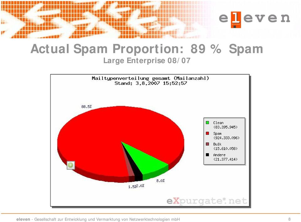 % Spam Large