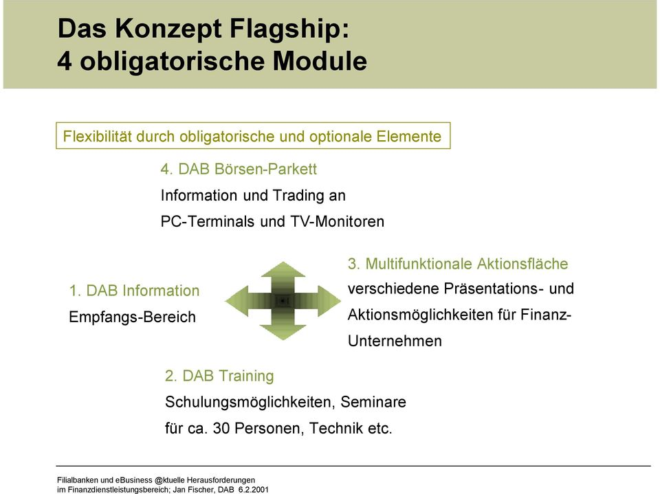 DAB Information Empfangs-Bereich 3.