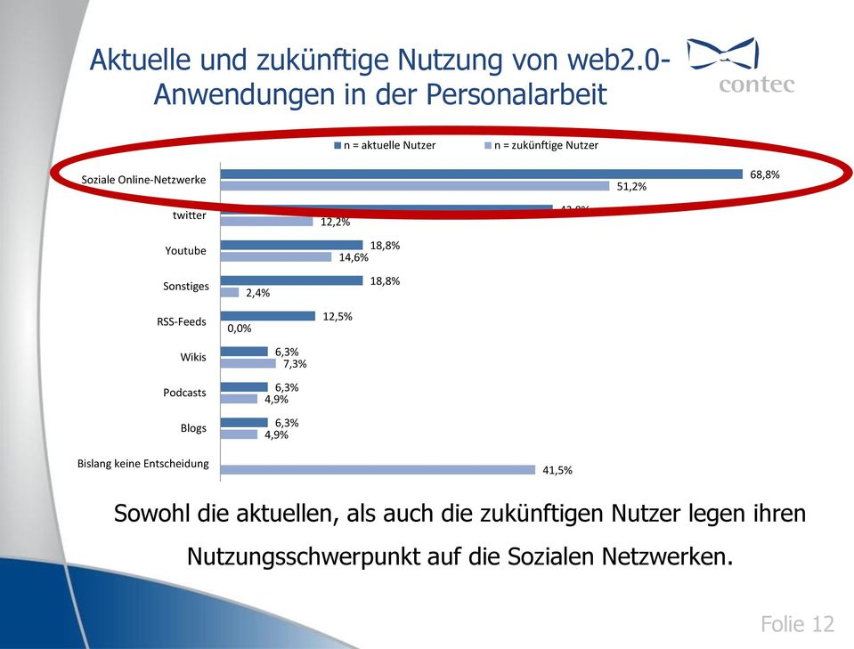 68,8% twitter Youtube 12,2% 18,8% 14,6% 43,8% Sonstiges 2,4% 18,8% RSS-Feeds 0,0% 12,5% Wikis Podcasts Blogs