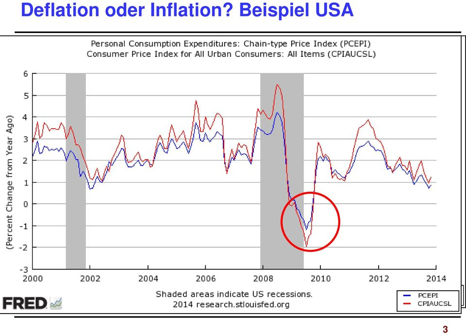 Inflation?