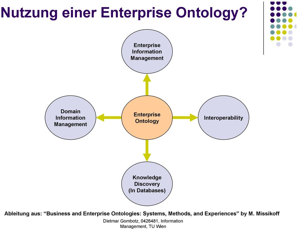 Enterprise Ontology Interoperability Knowledge Discovery (In