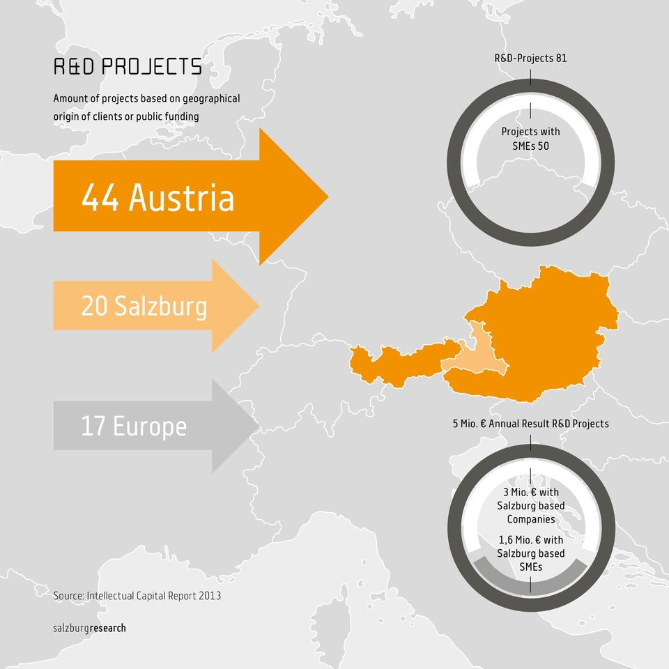 17 Europe 5 Mio. Annual Result R&D Projects 3 Mio.
