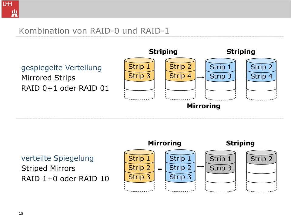 RAID 01 Mirroring Mirroring Striping verteilte Spiegelung Striped Mirrors Strip 1