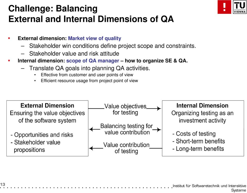 Stakeholder value and risk attitude Internal dimension: scope of QA manager how to organize SE & QA.