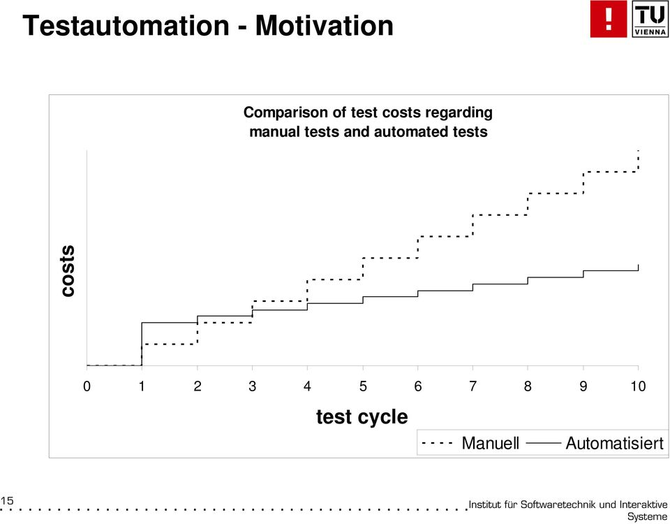 manual tests and automated tests costs