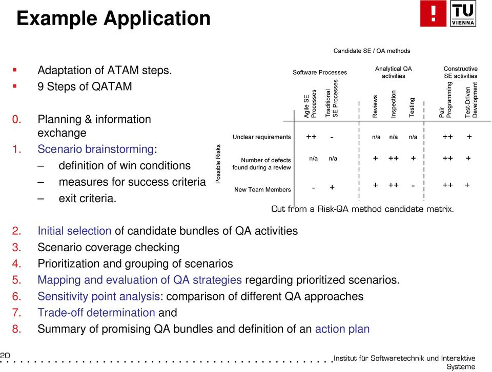 Initial selection of candidate bundles of QA activities 3. Scenario coverage checking 4. Prioritization and grouping of scenarios 5.