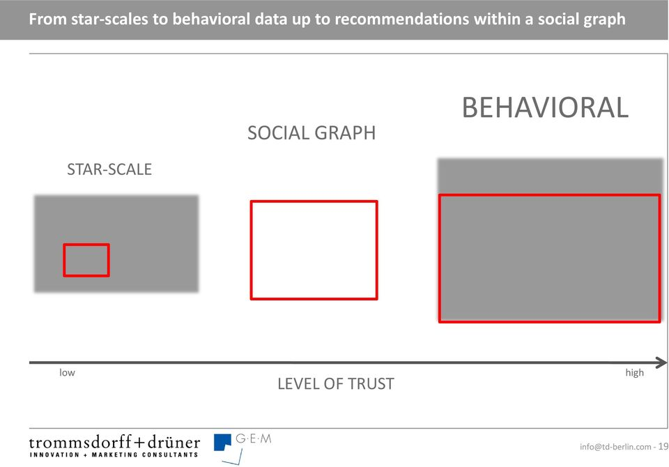 SOCIAL GRAPH BEHAVIORAL STAR-SCALE low