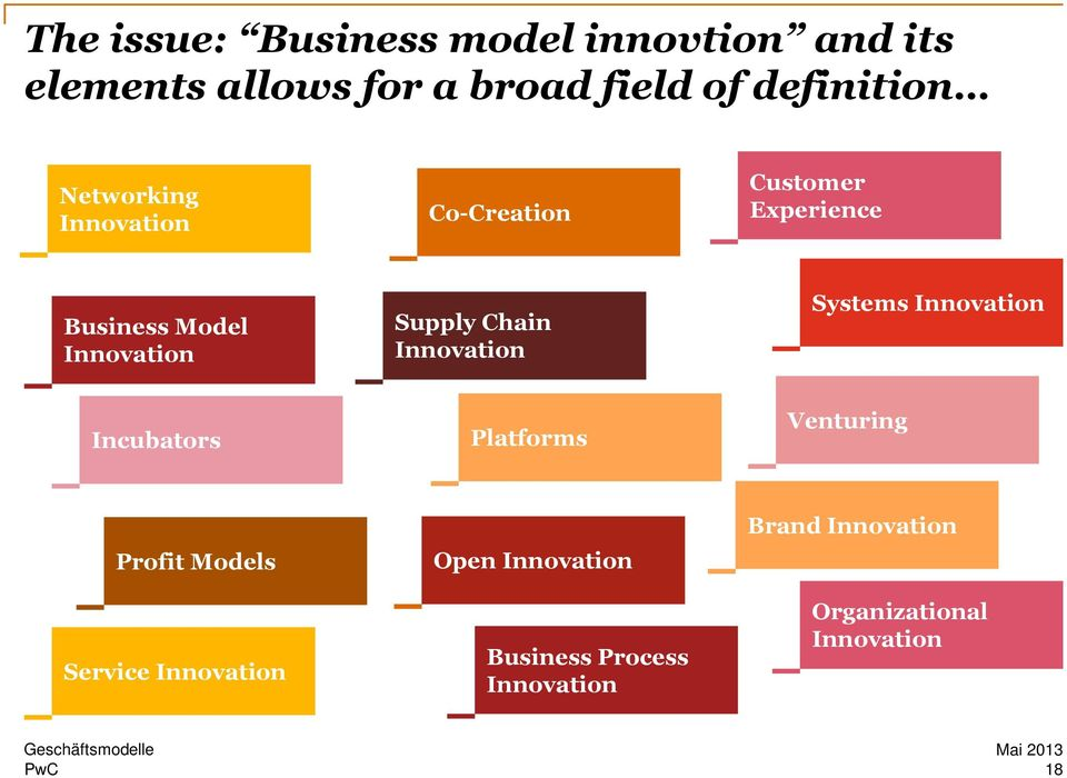 Chain Innovation Systems Innovation Incubators Platforms Venturing Profit Models Service