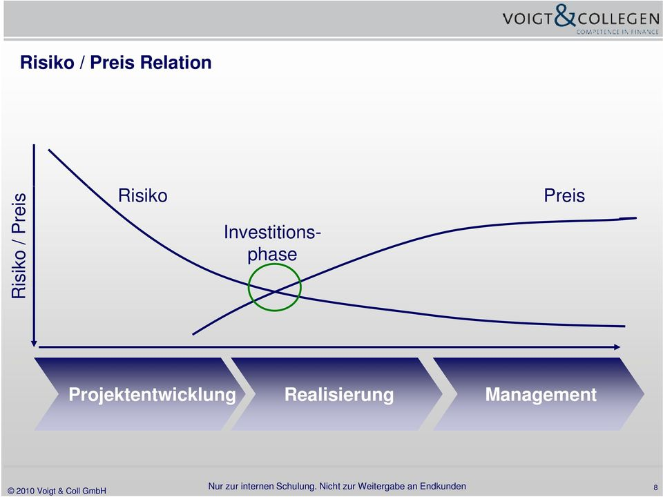 Investitions- phase Preis