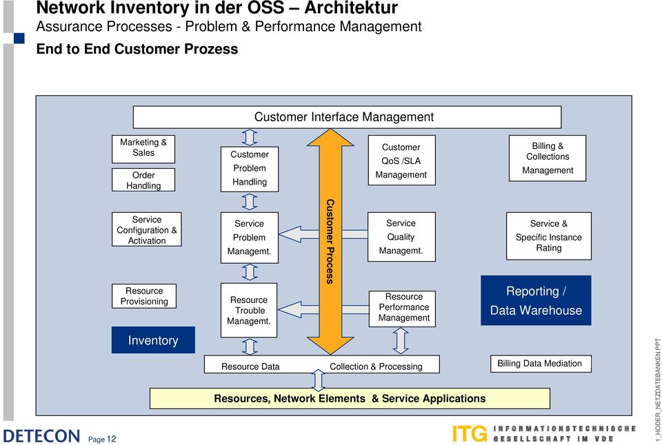 Provisioning Inventory Service Problem Managemt. Resource Trouble Managemt. Customer Process Service Quality Managemt.