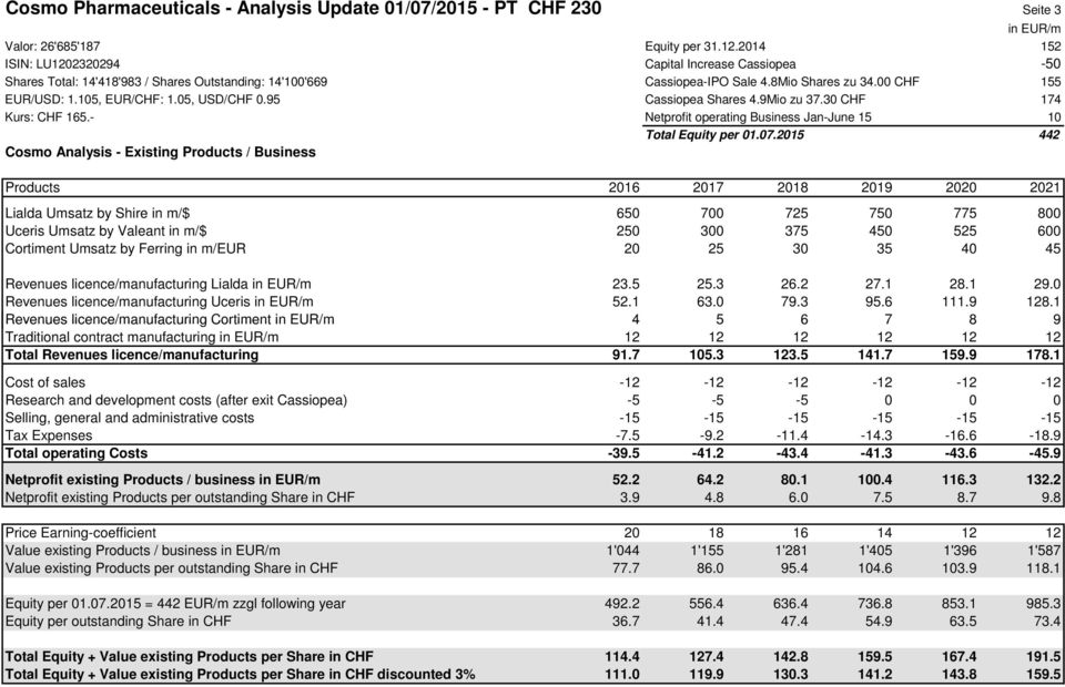 05, Cassiopea Shares 4.9Mio zu 37.30 CHF 174 Kurs: CHF 165.- Netprofit operating Business Jan-June 15 10 Total Equity per 01.07.