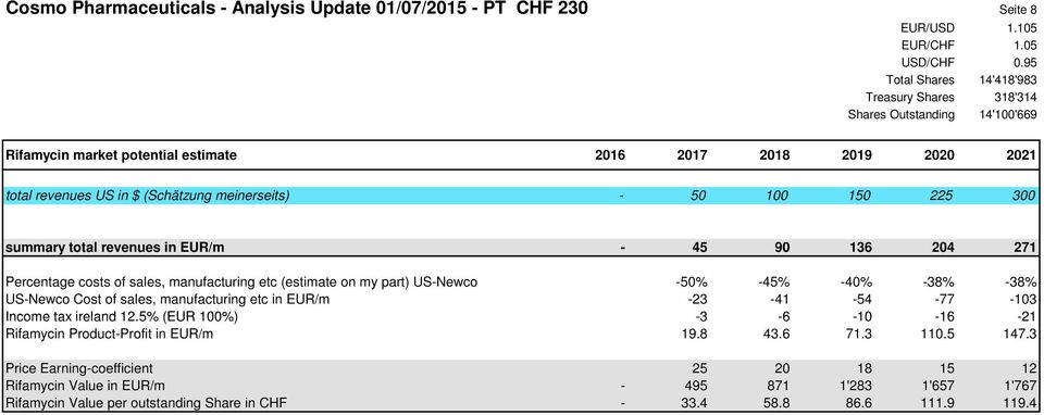 part) US-Newco -50% -45% -40% -38% -38% US-Newco Cost of sales, manufacturing etc in EUR/m -23-41 -54-77 -103 Income tax ireland 12.