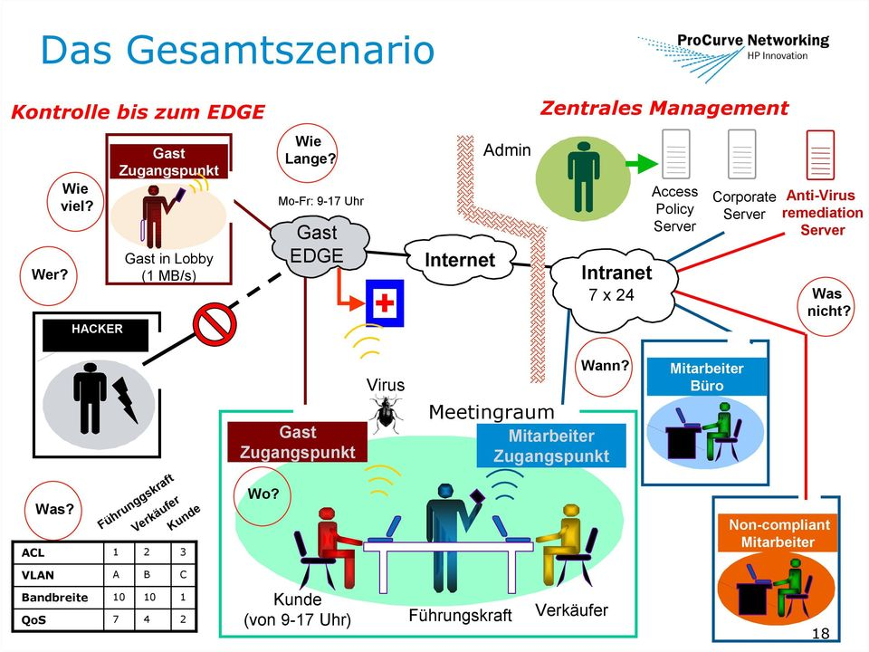 Mo-Fr: 9-17 Uhr Gast EDGE Internet Admin Intranet 7 x 24 Access Policy Corporate Anti-Virus remediation Was nicht?