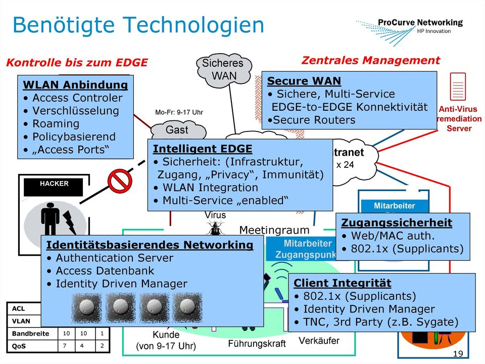 Secure Routers EDGE Intelligent EDGE Internet Intranet Sicherheit: (Infrastruktur, 7 x 24 Zugang, Privacy, Immunität) WLAN Integration Multi-Service enabled Virus Verkäufer Access Policy Corporate