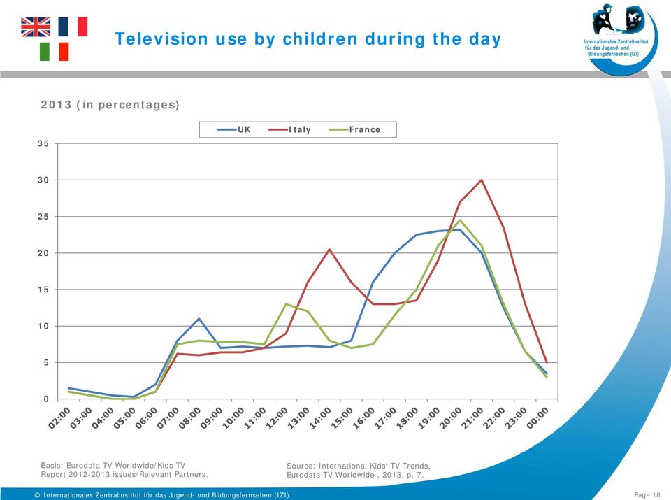 Partners. Source: International Kids TV Trends, Eurodata TV Worldwide, 213, p. 7.