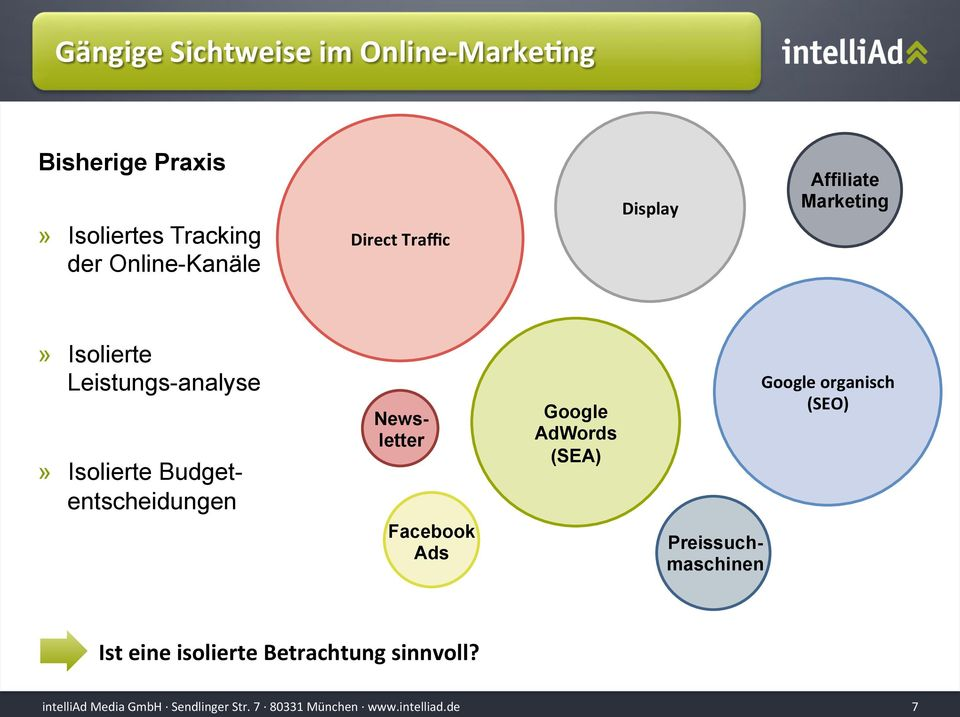 Leistungs-analyse» Isolierte Budgetentscheidungen Facebook Ads Google AdWords