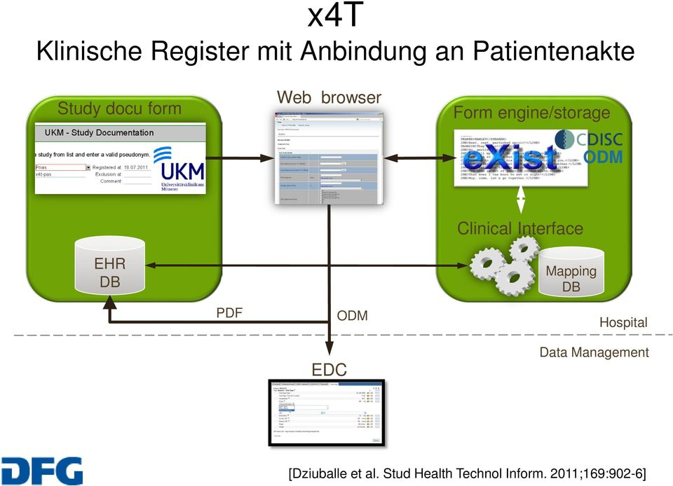 Clinical Interface EHR DB Mapping DB PDF EDC ODM Hospital Data