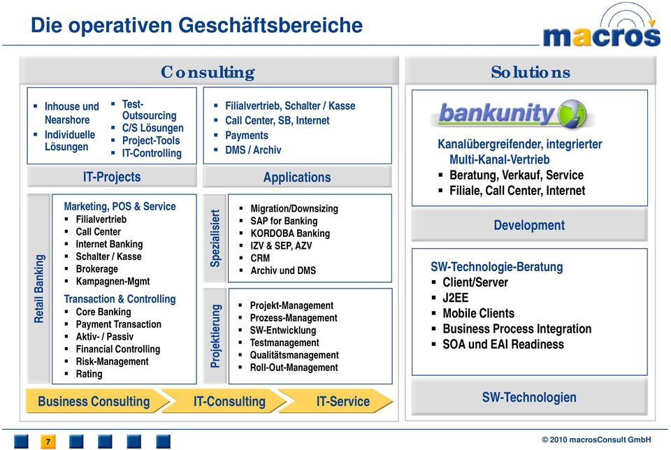 Risk-Management Rating Filialvertrieb, Schalter / Kasse Call Center, SB, Internet Payments DMS / Archiv Spezialisiert Projektierung Applications Migration/Downsizing SAP for Banking KORDOBA Banking