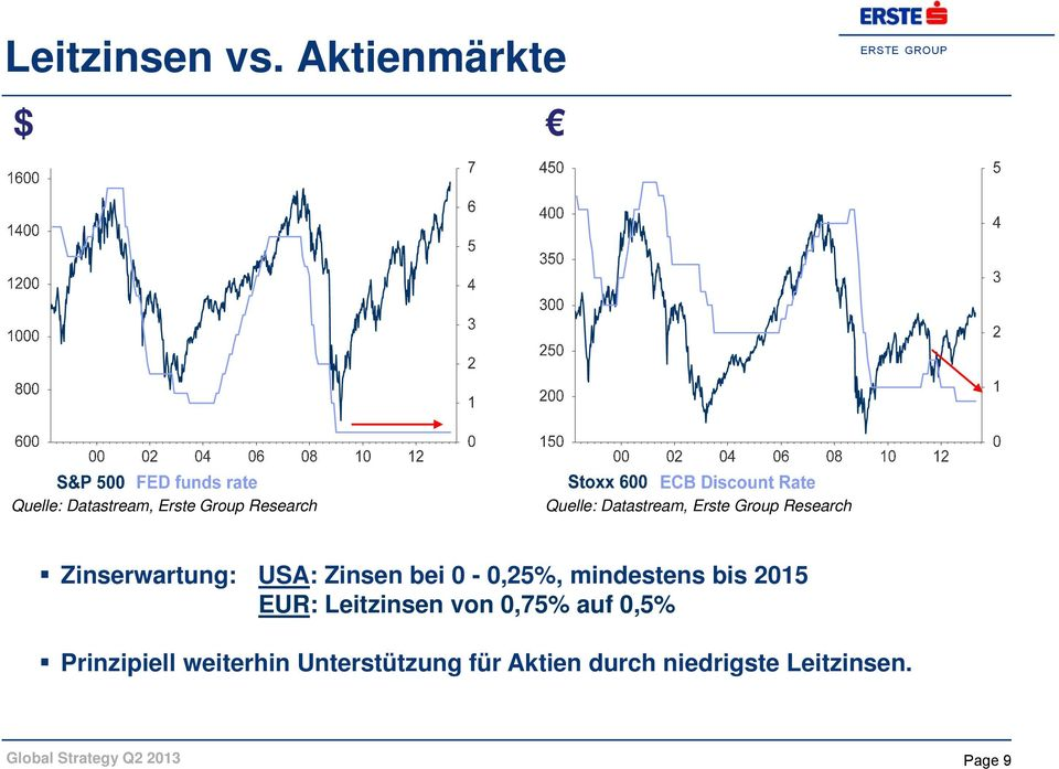 Datastream, Erste Group Research Zinserwartung: USA: Zinsen bei 0-0,25%,