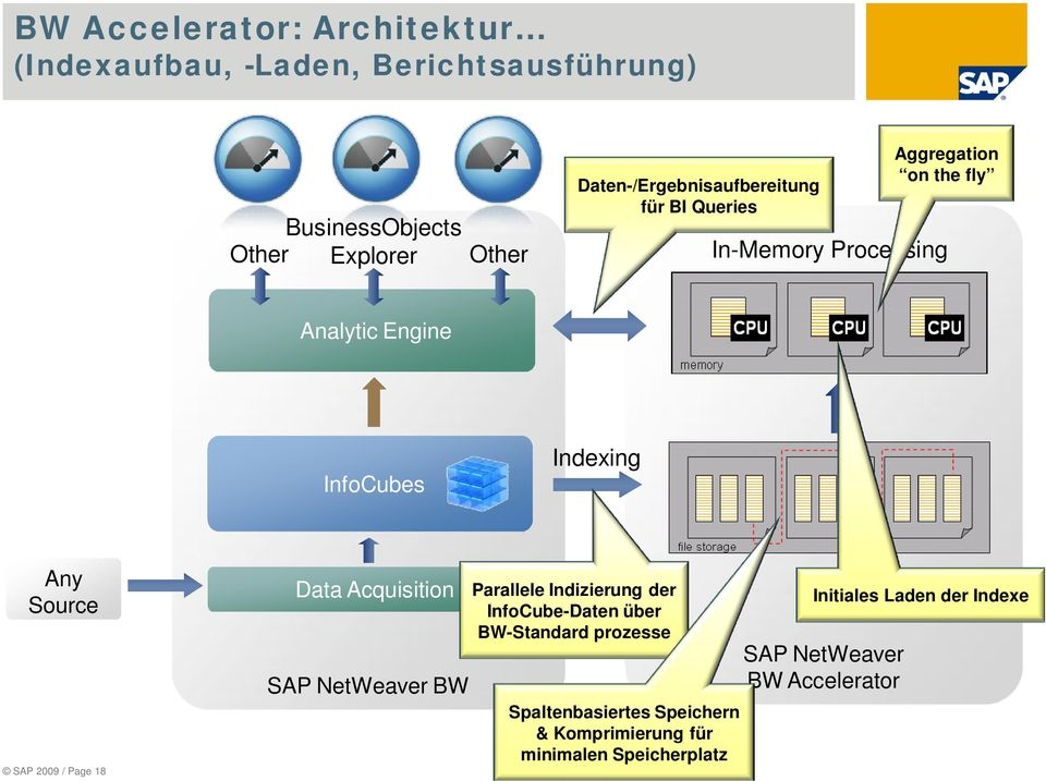 Any Source SAP 2009 / Page 18 Data Acquisition SAP NetWeaver BW Parallele Indizierung der InfoCube-Daten über BW-Standard