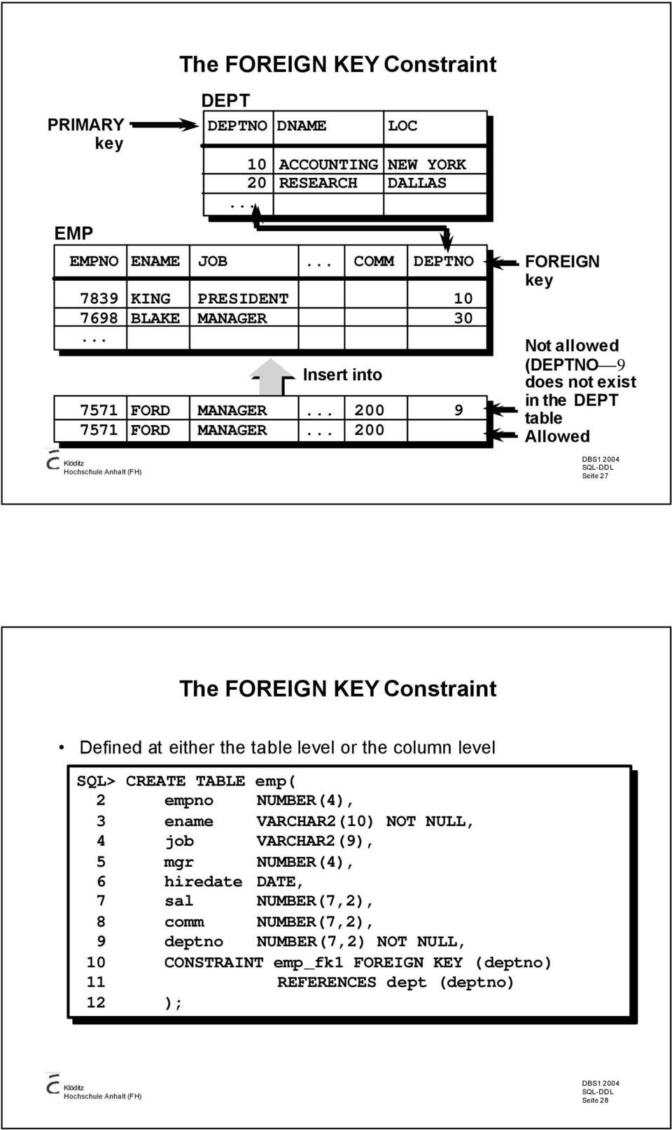 .. 200 FOREIGN key Not allowed (DEPTNO 9 does not exist in the DEPT table Allowed Seite 27 The FOREIGN KEY Constraint Defined at either the table level or the column level SQL>