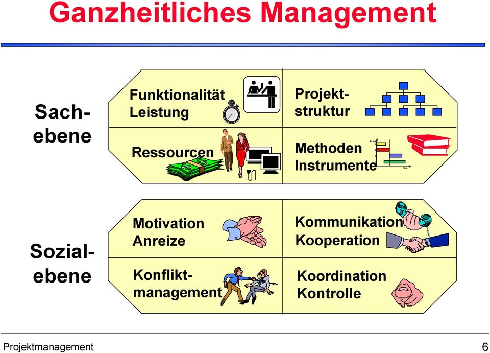 C D Time Sozialebene Motivation Anreize Konfliktmanagement