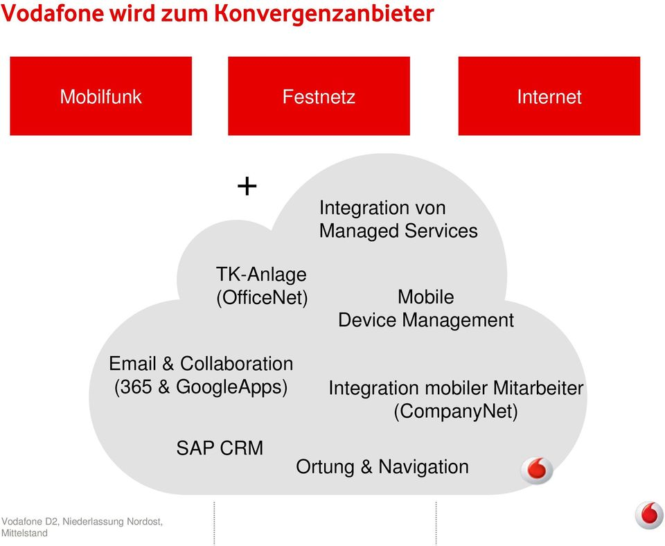 Integration von Managed Services Mobile Device Management