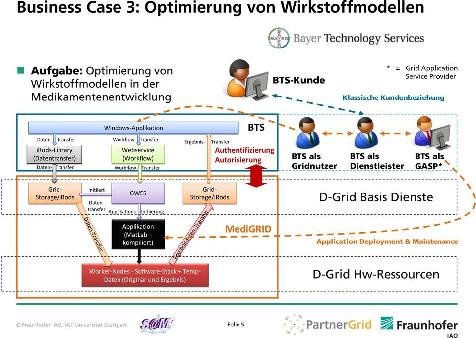 Gridnutzer BTS als Dienstleister BTS als GASP* Grid Storage/iRods Initiiert Grid Storage/iRods Datentransfer Daten Transfer Daten Transfer GWES Applikations Initiierung Applikation (MatLab