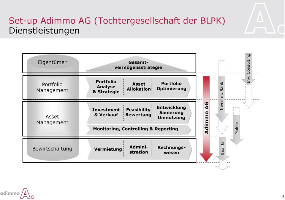 Optimierung Monitoring, Controlling & Reporting Vermietung Feasibility Bewertung Entwicklung Sanierung