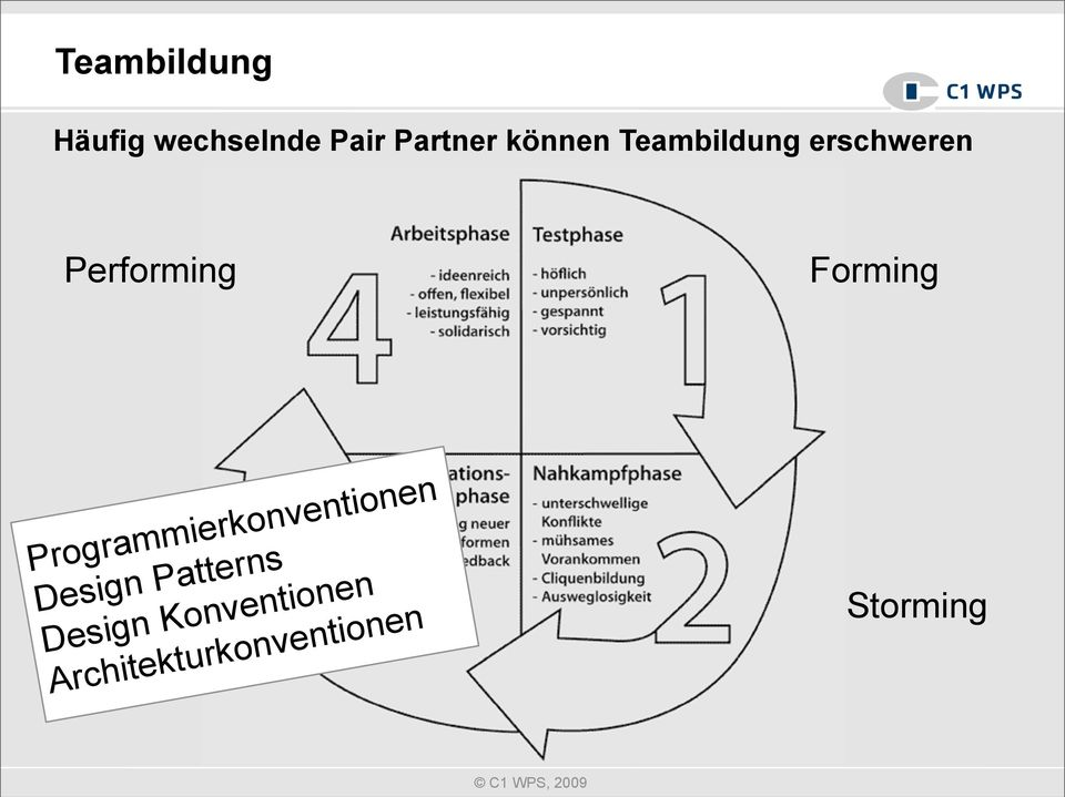 Forming Programmierkonventionen Design Patterns