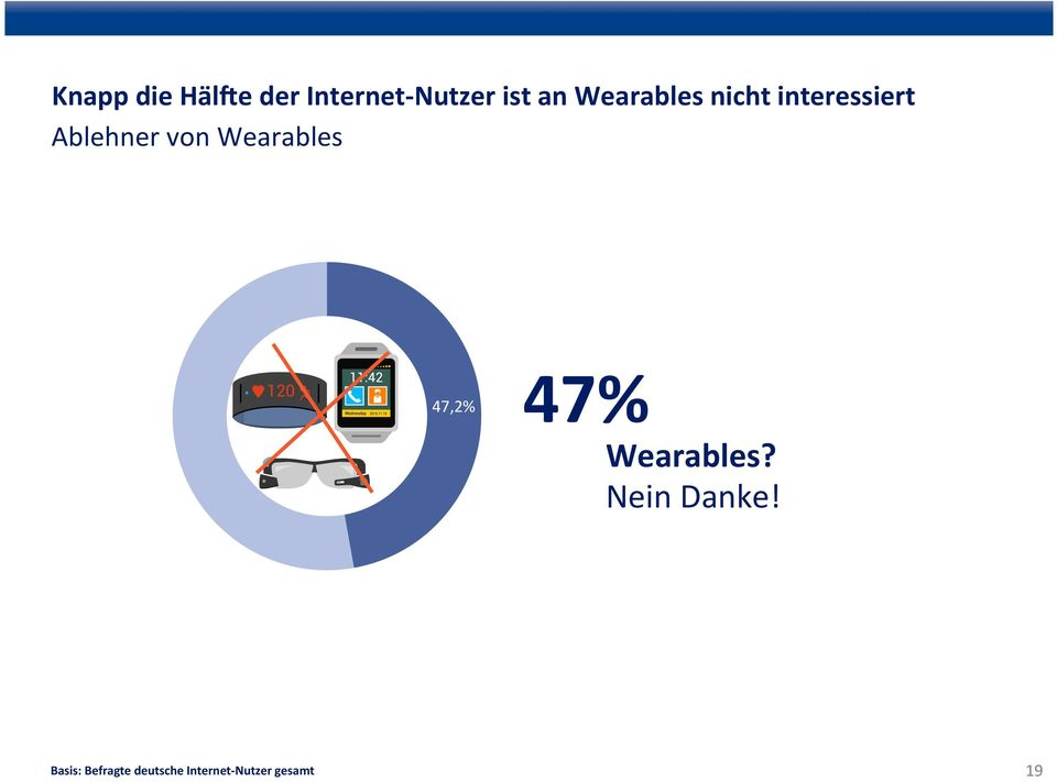 Wearables 47,2% 47% Wearables? Nein Danke!