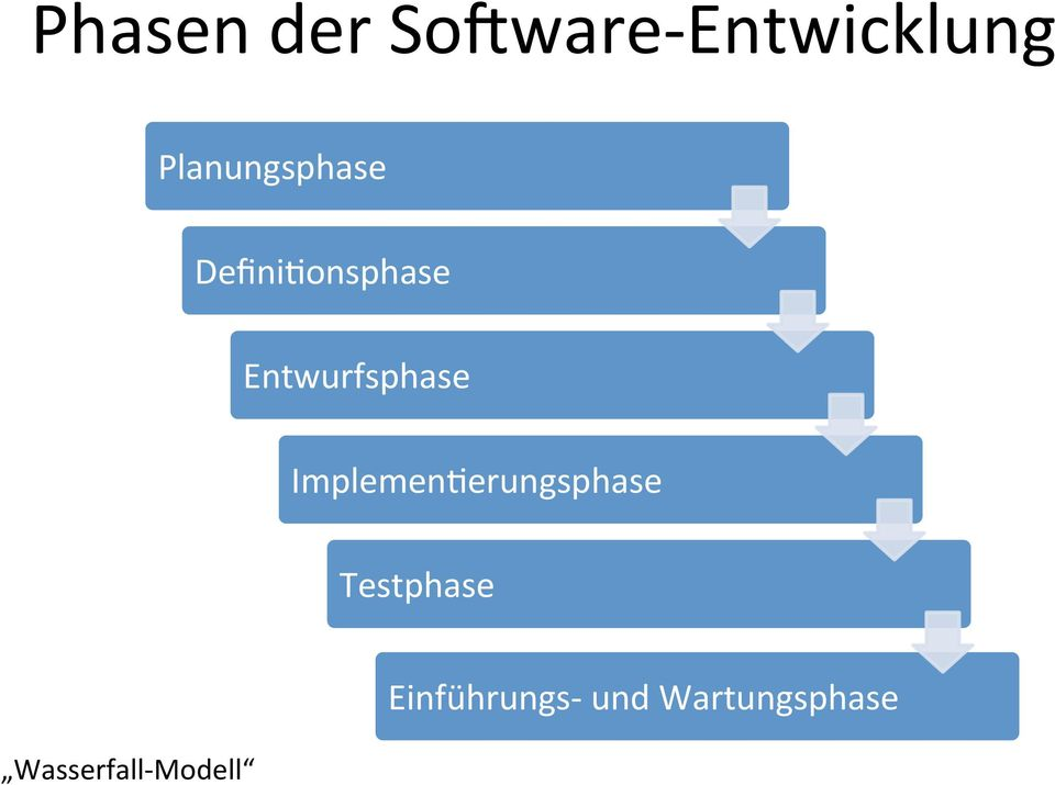 Entwurfsphase ImplemenCerungsphase