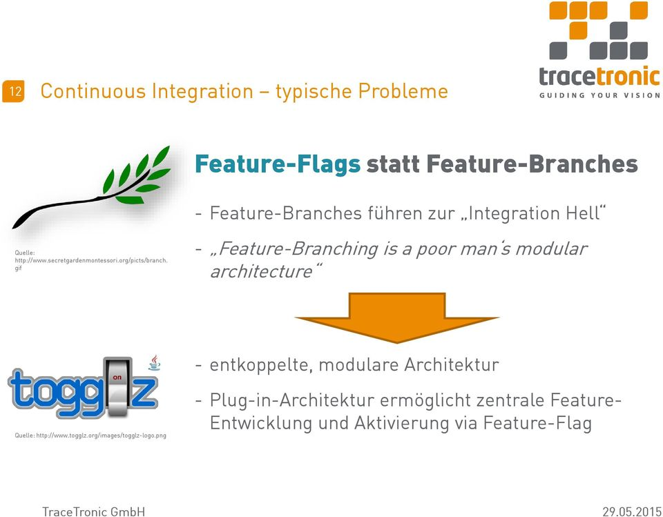 gif - Feature-Branching is a poor man s modular architecture - entkoppelte, modulare Architektur Quelle: http://www.