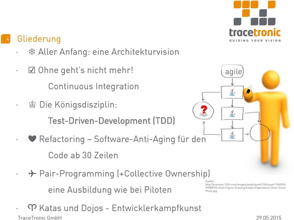Code ab 30 Zeilen Pair-Programming (+Collective Ownership) eine Ausbildung wie bei Piloten Quelle: http://previews.123rf.