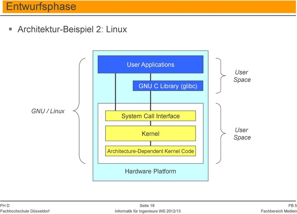 Linux System Call Interface Kernel User Space