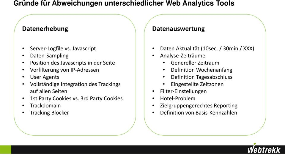 allen Seiten 1st Party Cookies vs. 3rd Party Cookies Trackdomain Tracking Blocker Daten Aktualität (10sec.