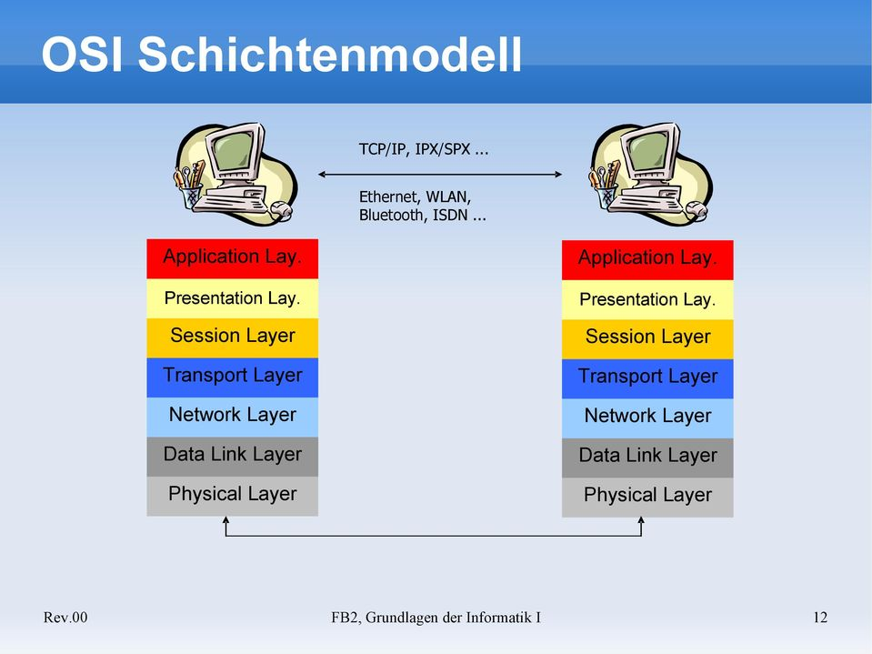 Session Layer Transport Layer Network Layer Data Link Layer Physical Layer