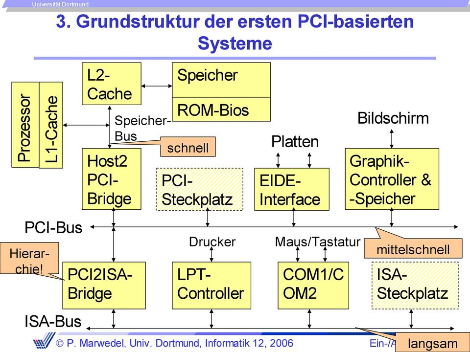 PCIBridge PCI-Bus Hierarchie!