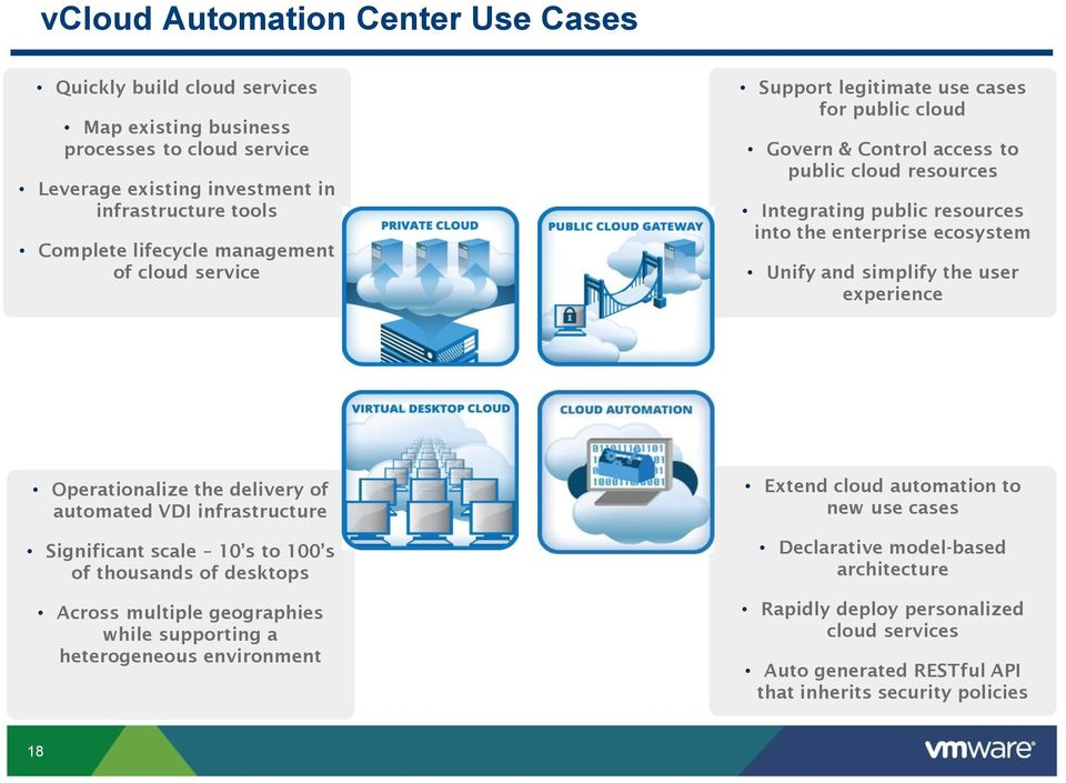 user experience Operationalize the delivery of automated VDI infrastructure Significant scale 10 s to 100 s of thousands of desktops Across multiple geographies while supporting a