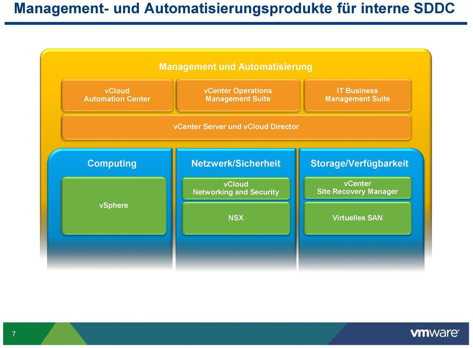Management Suite vcenter Server und Director Computing vsphere Netzwerk/Sicherheit