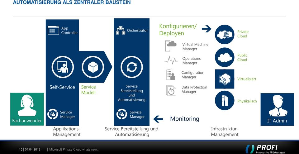 Automatisierung Data Protection Manager Physikalisch Fachanwender Service Manager Service Manager Monitoring IT Admin