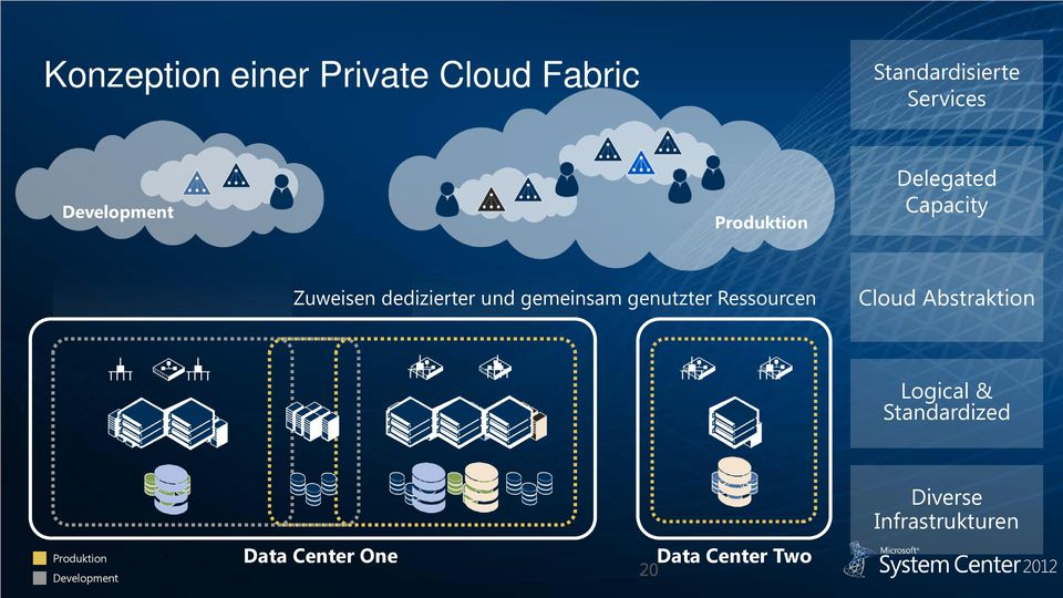 gemeinsam genutzter Ressourcen Cloud Abstraktion Logical &