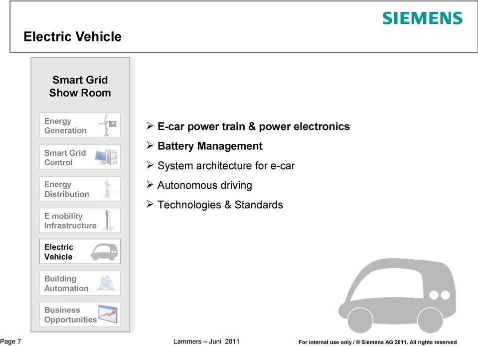 e-car Autonomous driving Technologies & Standards E