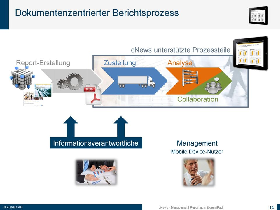 Collaboration Informationsverantwortliche Management
