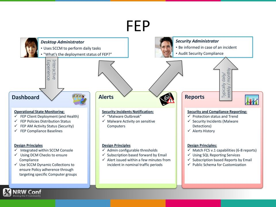 Dashboard Alerts Reports Operational State Monitoring: FEP Client Deployment (and Health) FEP Policies Distribution Status FEP AM Activity Status (Security) FEP Compliance Baselines Security