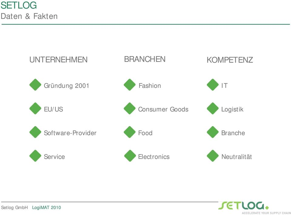 Consumer Goods Logistik Software-Provider