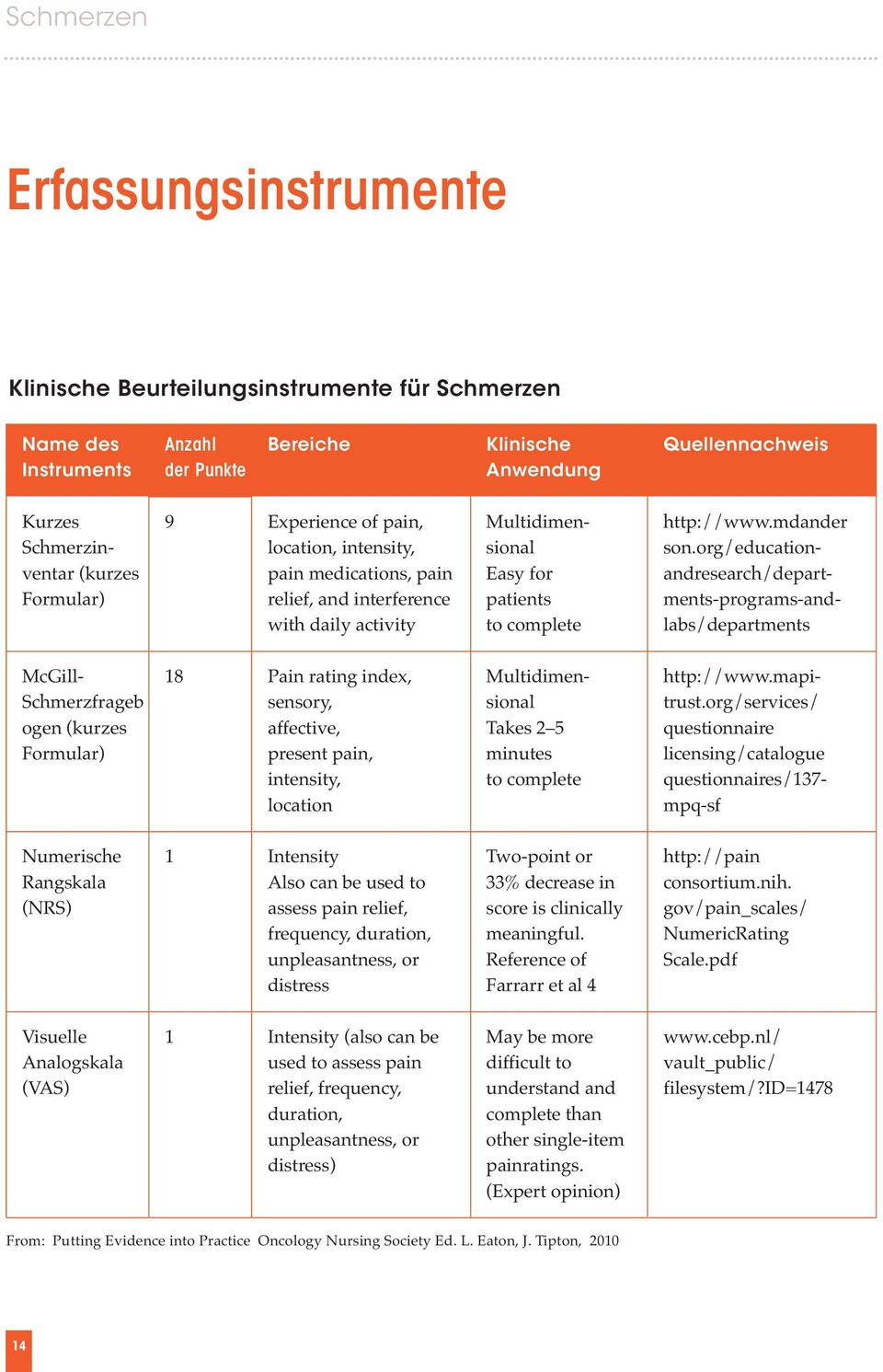 org/educationandresearch/departments-programs-andlabs/departments McGill- Schmerzfrageb ogen (kurzes Formular) 18 Pain rating index, sensory, affective, present pain, intensity, location