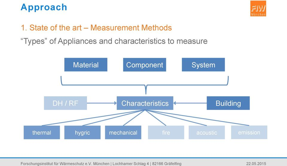 Appliances and characteristics to measure Material