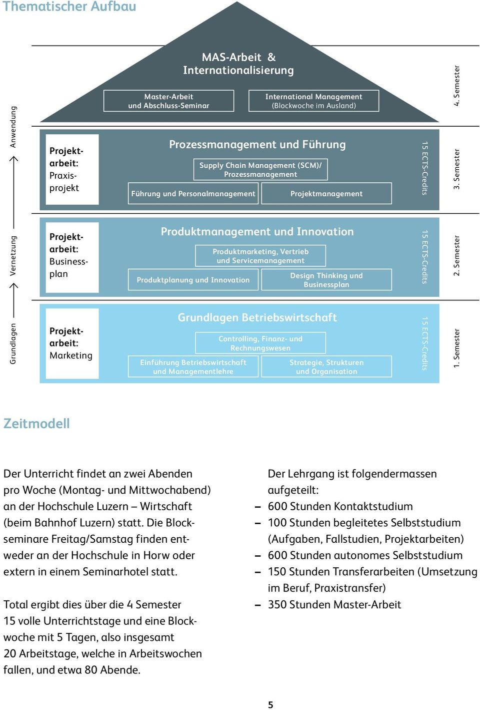 International Management (Blockwoche im Ausland) Supply Chain Management (SCM)/ Prozessmanagement Projektmanagement Produktmarketing, Vertrieb und Servicemanagement Design Thinking und Produktplanung